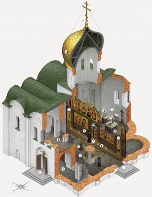 ტაძარი და მისი მოწყობილობა